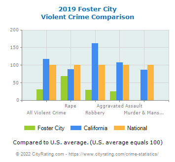 Foster City Violent Crime vs. State and National Comparison