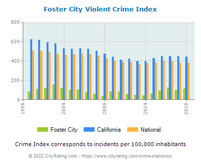 Foster City Violent Crime vs. State and National Per Capita