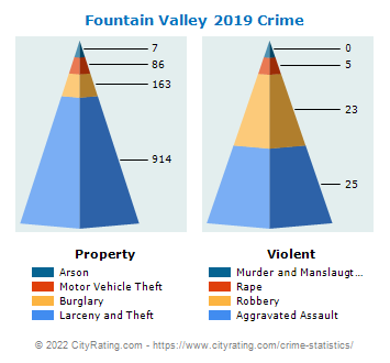 Fountain Valley Crime 2019