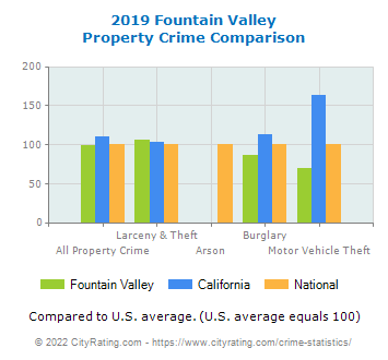 Fountain Valley Property Crime vs. State and National Comparison