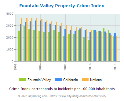 Fountain Valley Property Crime vs. State and National Per Capita