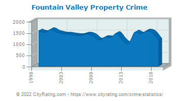Fountain Valley Property Crime