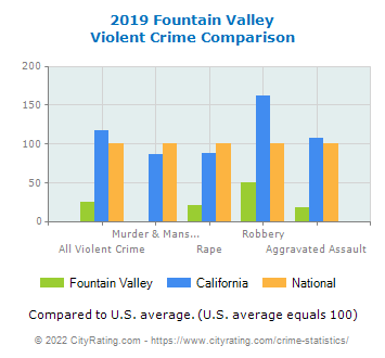 Fountain Valley Violent Crime vs. State and National Comparison