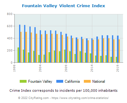 Fountain Valley Violent Crime vs. State and National Per Capita