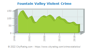 Fountain Valley Violent Crime