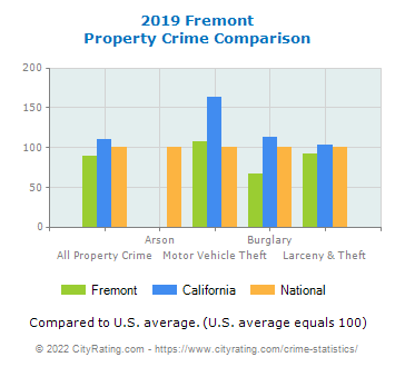 Fremont Property Crime vs. State and National Comparison