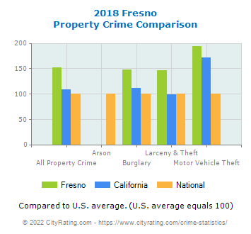 Fresno Property Crime vs. State and National Comparison