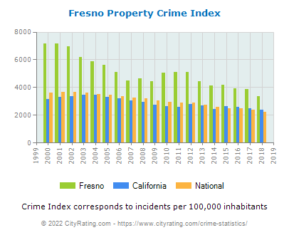 Fresno Property Crime vs. State and National Per Capita