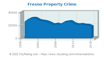 Fresno Property Crime