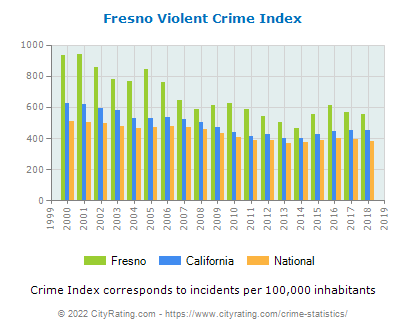 Fresno Violent Crime vs. State and National Per Capita