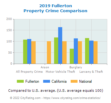 Fullerton Property Crime vs. State and National Comparison