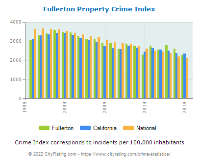 Fullerton Property Crime vs. State and National Per Capita