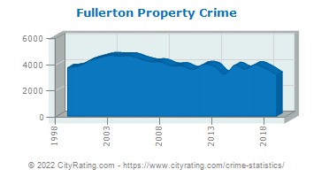 Fullerton Property Crime
