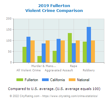 Fullerton Violent Crime vs. State and National Comparison