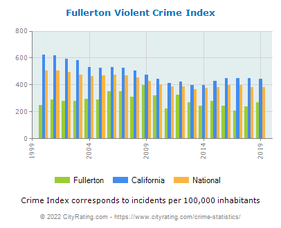 Fullerton Violent Crime vs. State and National Per Capita