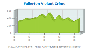 Fullerton Violent Crime