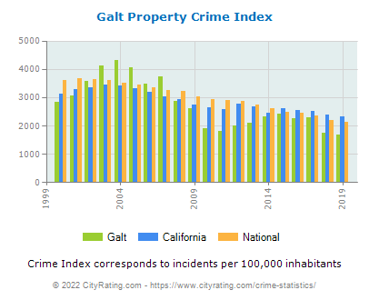 Galt Property Crime vs. State and National Per Capita