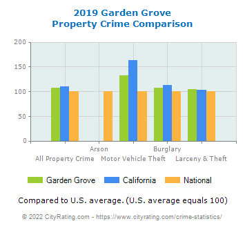 Garden Grove Property Crime vs. State and National Comparison