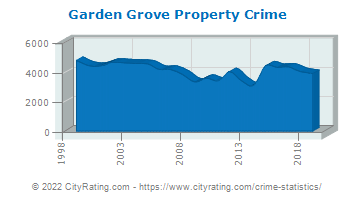 Garden Grove Property Crime