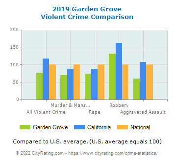 Garden Grove Violent Crime vs. State and National Comparison