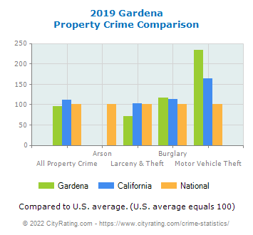 Gardena Property Crime vs. State and National Comparison