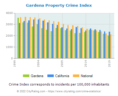 Gardena Property Crime vs. State and National Per Capita