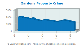 Gardena Property Crime
