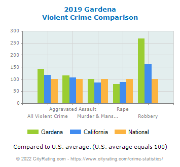 Gardena Violent Crime vs. State and National Comparison