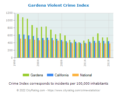 Gardena Violent Crime vs. State and National Per Capita