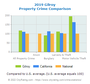 Gilroy Property Crime vs. State and National Comparison