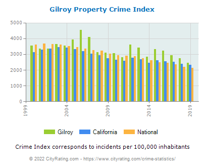 Gilroy Property Crime vs. State and National Per Capita