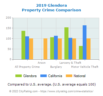 Glendora Property Crime vs. State and National Comparison