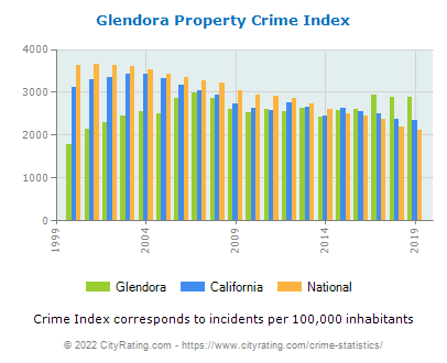 Glendora Property Crime vs. State and National Per Capita