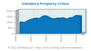 Glendora Property Crime