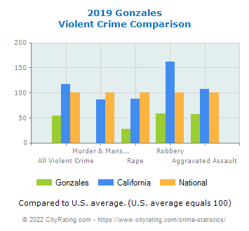 Gonzales Violent Crime vs. State and National Comparison