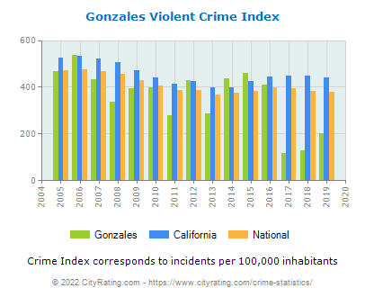 Gonzales Violent Crime vs. State and National Per Capita