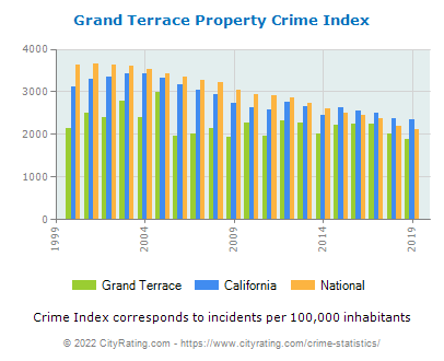 Grand Terrace Property Crime vs. State and National Per Capita