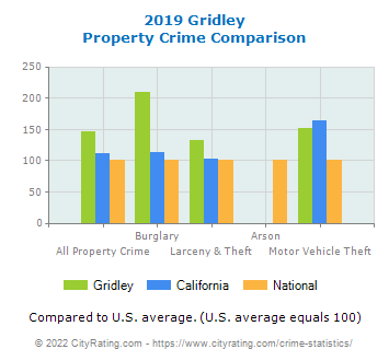 Gridley Property Crime vs. State and National Comparison