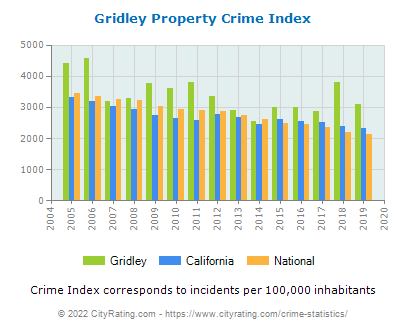 Gridley Property Crime vs. State and National Per Capita