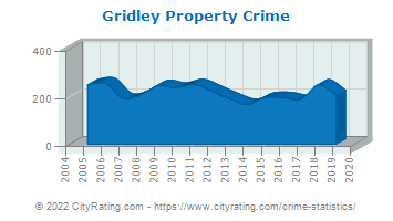 Gridley Property Crime