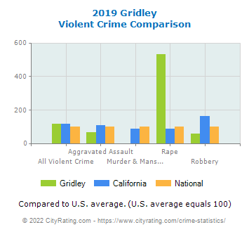 Gridley Violent Crime vs. State and National Comparison
