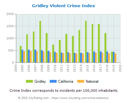 Gridley Violent Crime vs. State and National Per Capita
