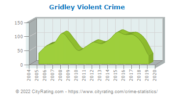 Gridley Violent Crime