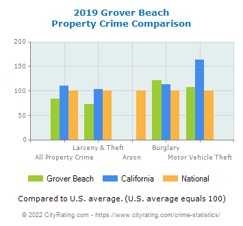 Grover Beach Property Crime vs. State and National Comparison