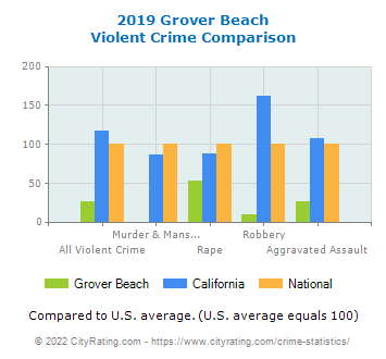 Grover Beach Violent Crime vs. State and National Comparison