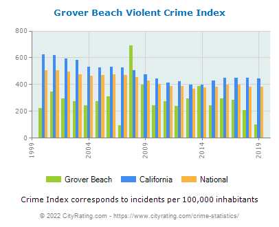 Grover Beach Violent Crime vs. State and National Per Capita