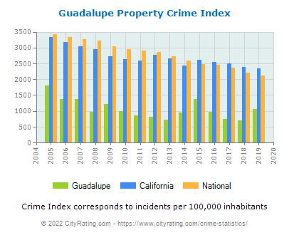 Guadalupe Property Crime vs. State and National Per Capita
