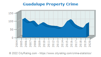 Guadalupe Property Crime