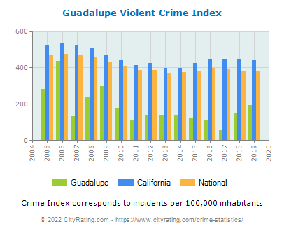 Guadalupe Violent Crime vs. State and National Per Capita