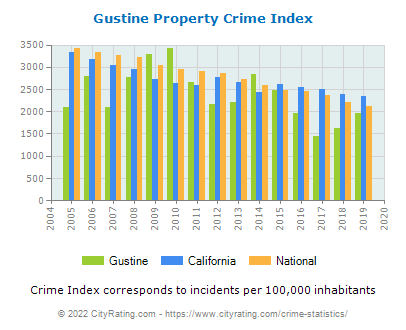 Gustine Property Crime vs. State and National Per Capita